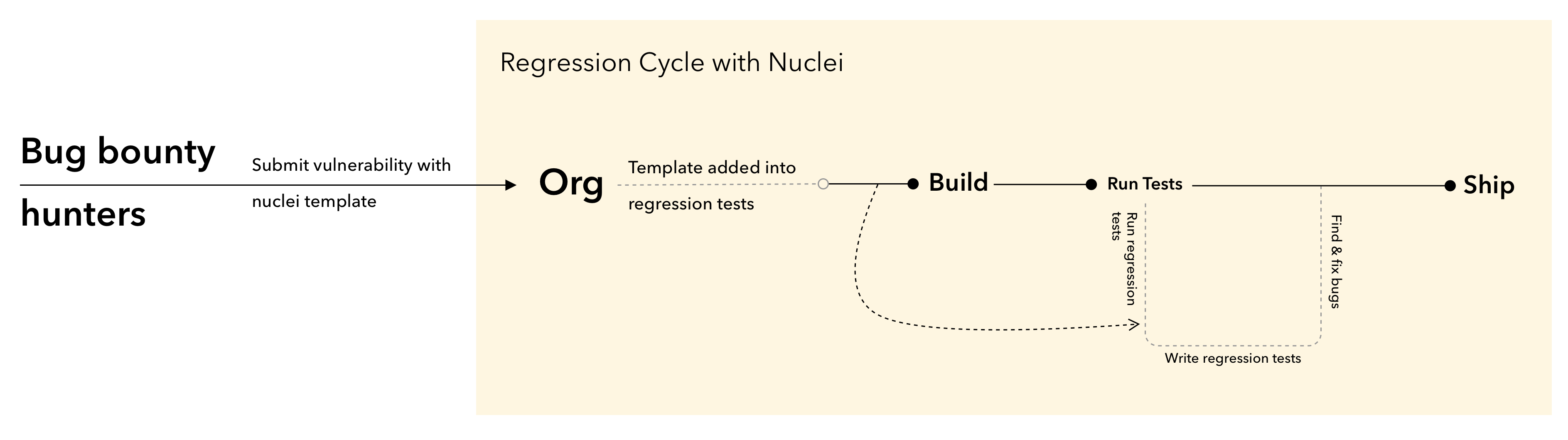 regression-cycle-with-nuclei