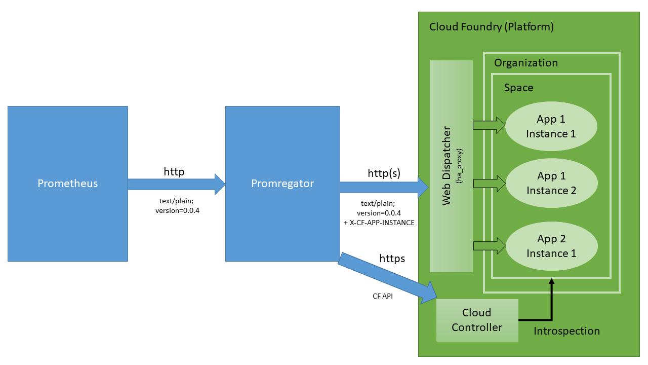 Architecture of Promregator