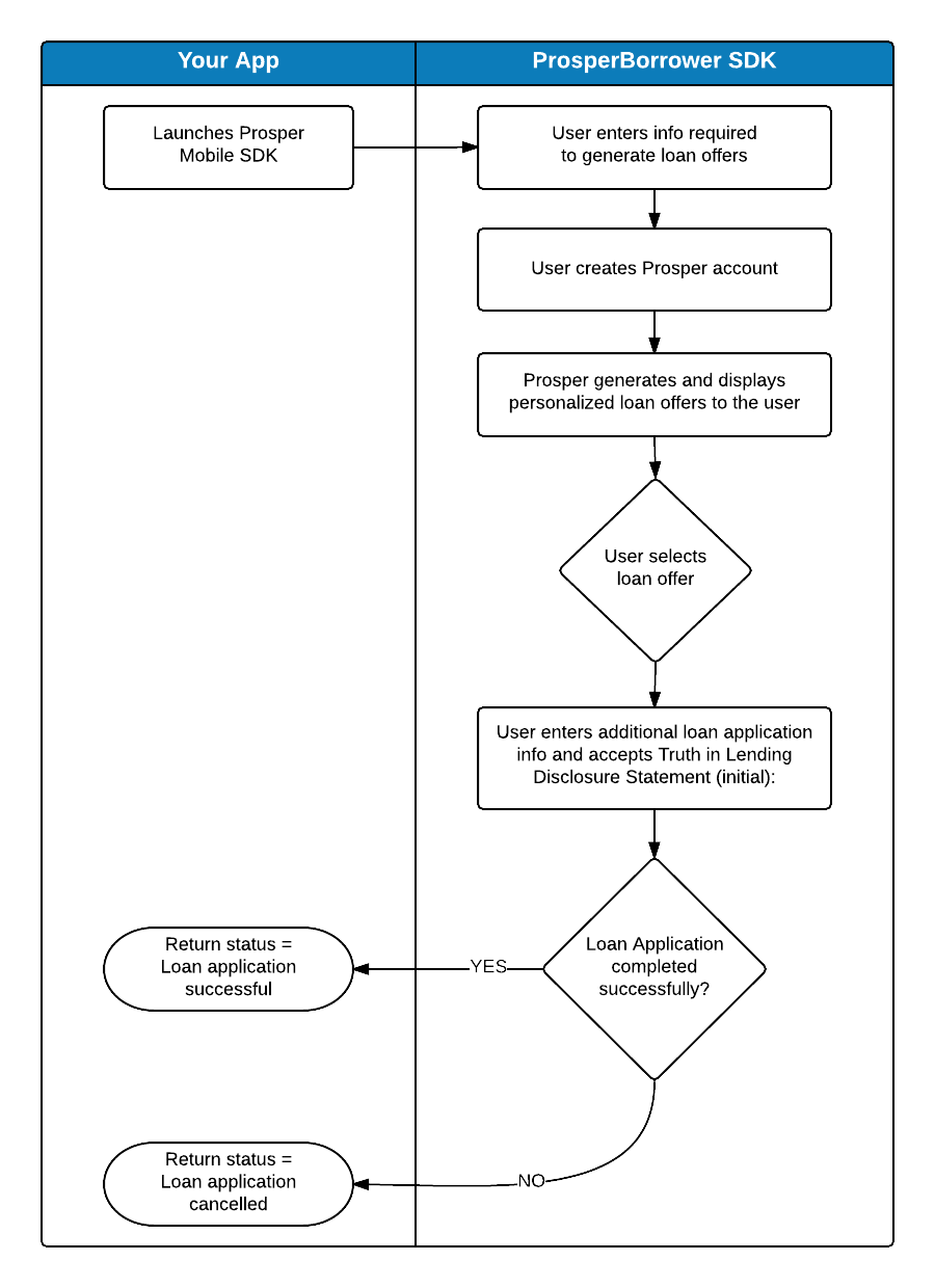 User flow diagram for when the Prosper Borrower SDK collects user information