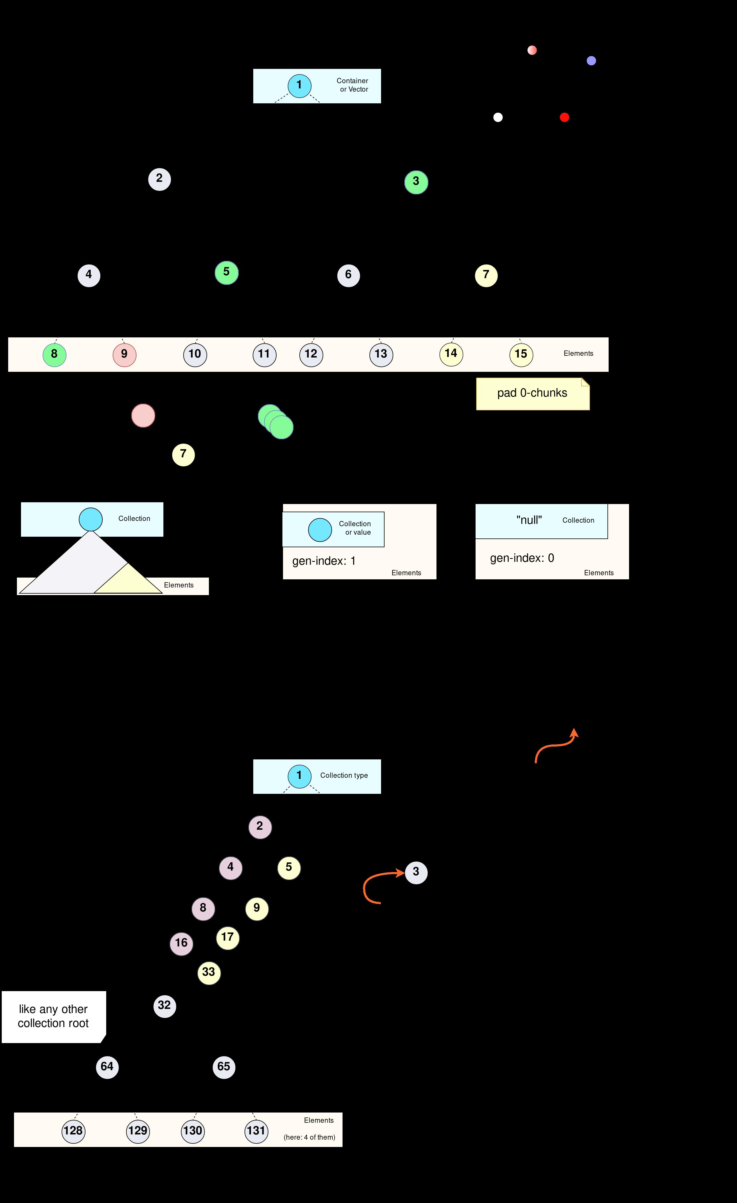 SSZ hash-tree-root, merkleization