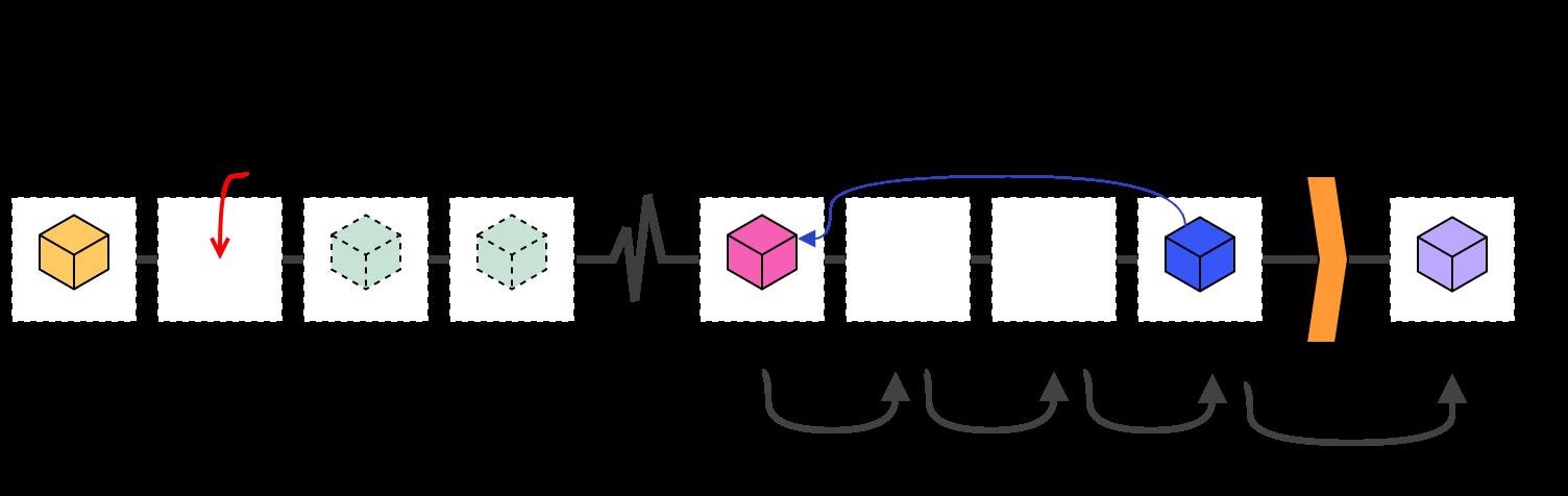 Basic timeline example: Blocks, Slots and Epochs