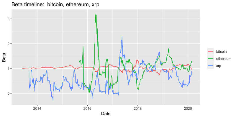 Beta timeline bitcoin, ethereum, ripple