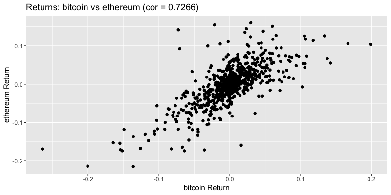 Returns bitcoin vs ethereum
