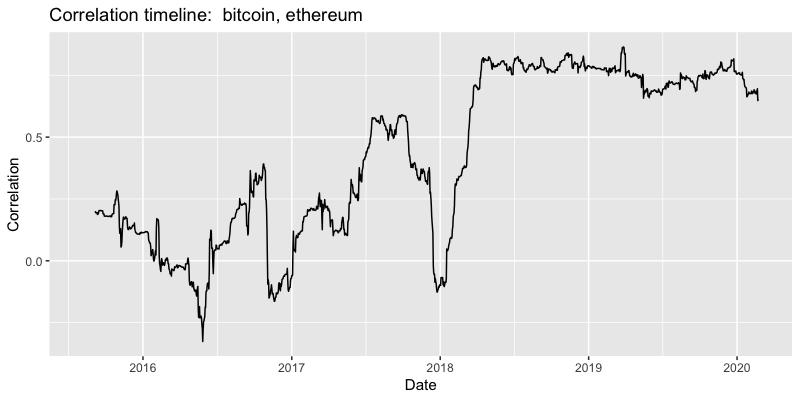 Correlation timeline bitcoin vs ethereum