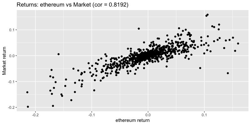 Returns eitcoin vs market