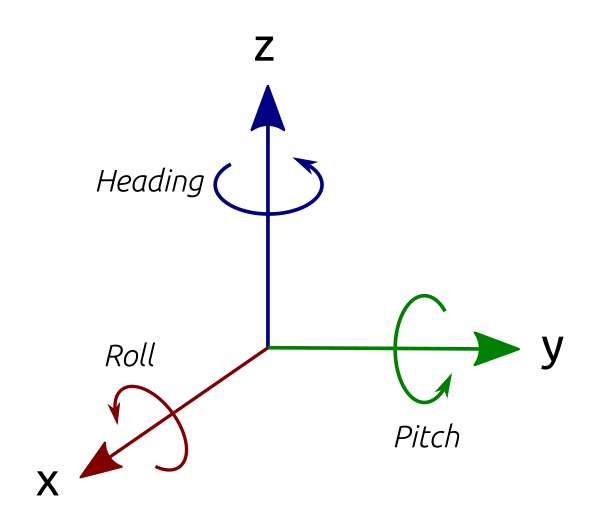 Orientation of x, y, and z axes, showing pitch, roll and heading