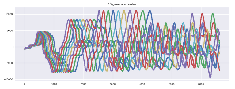 10 notes generated from 1 note