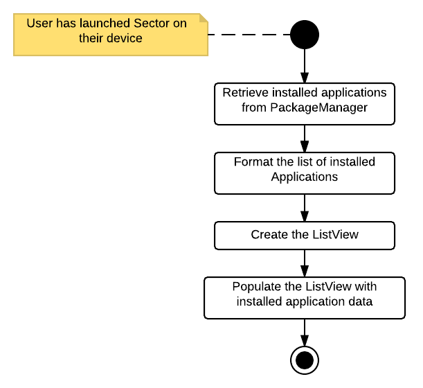 Github pstratmansector an android application for security as a sector user i want to view the resources allocated to the applications running on my android phone so i can monitor them trello 24 ccuart Choice Image