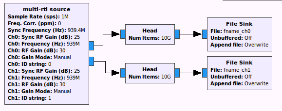 Sample two channel application using Multi-RTL