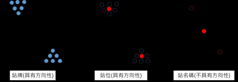 路線站序與顯示越路線站序差異圖