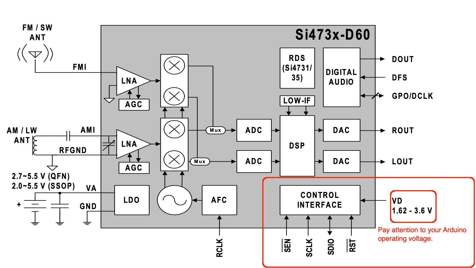 SI473x Block Diagram