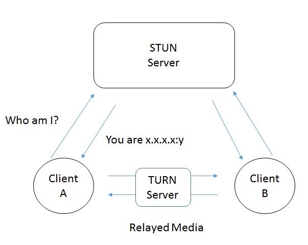 STUN/TURN image