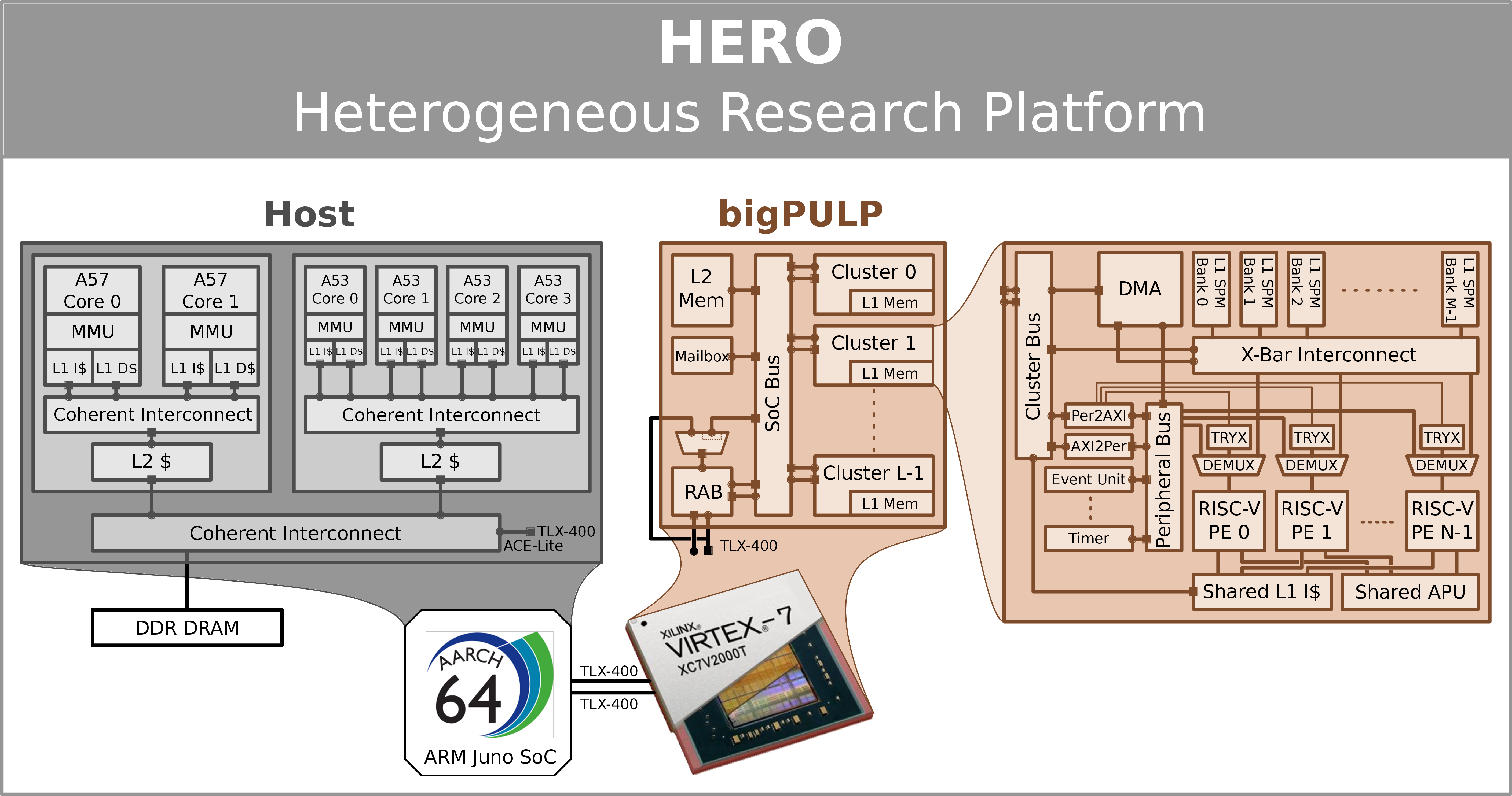 HERO hardware overview with bigPULP implemented on FPGA