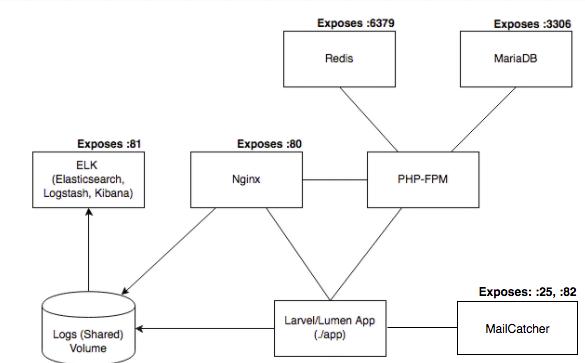 GitHub - ikwattro/docker-laravel: A docker multicontainer for