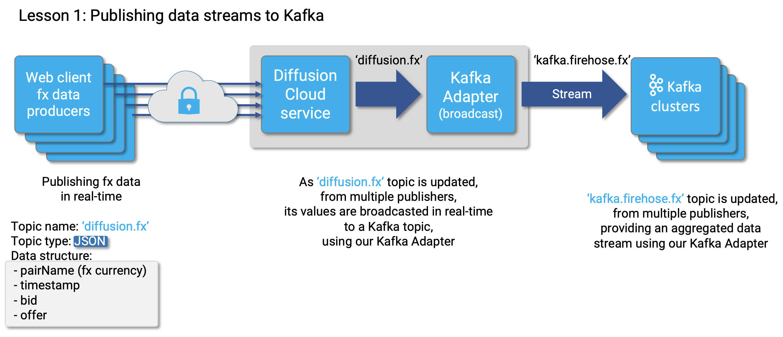 Kafka Broadcast Diagram