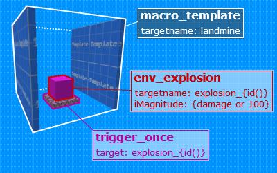 Landmine template