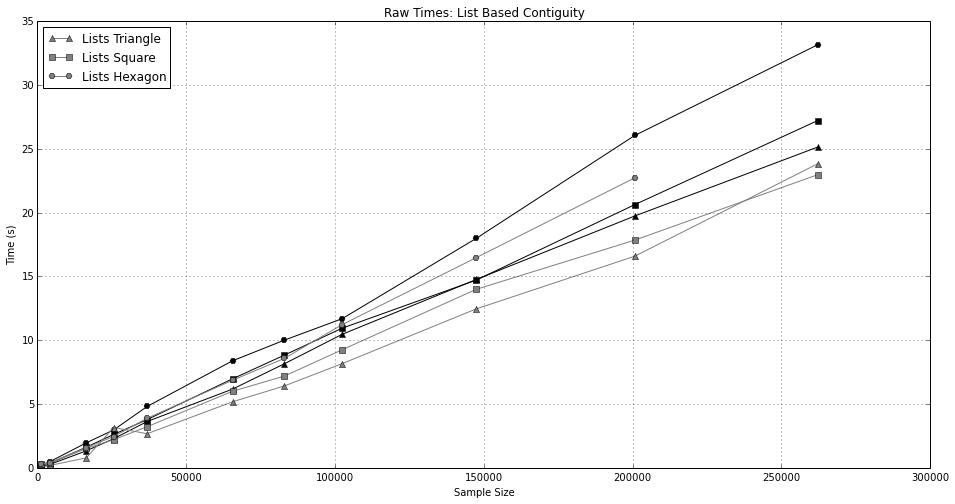 linear speed