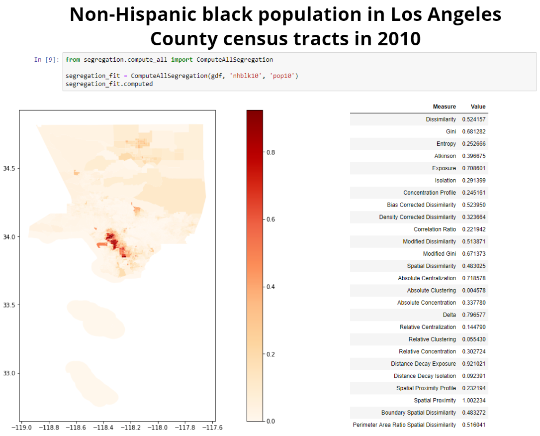 Multiple Segregation Measures in Los Angeles in 2010