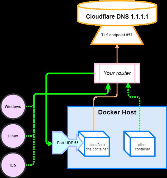 Diagram router