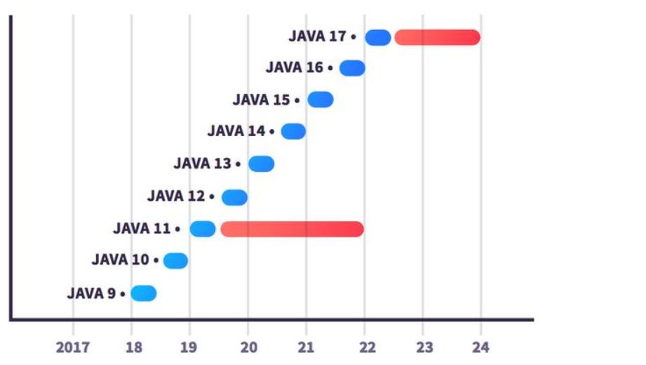 java新版本发布时间图
