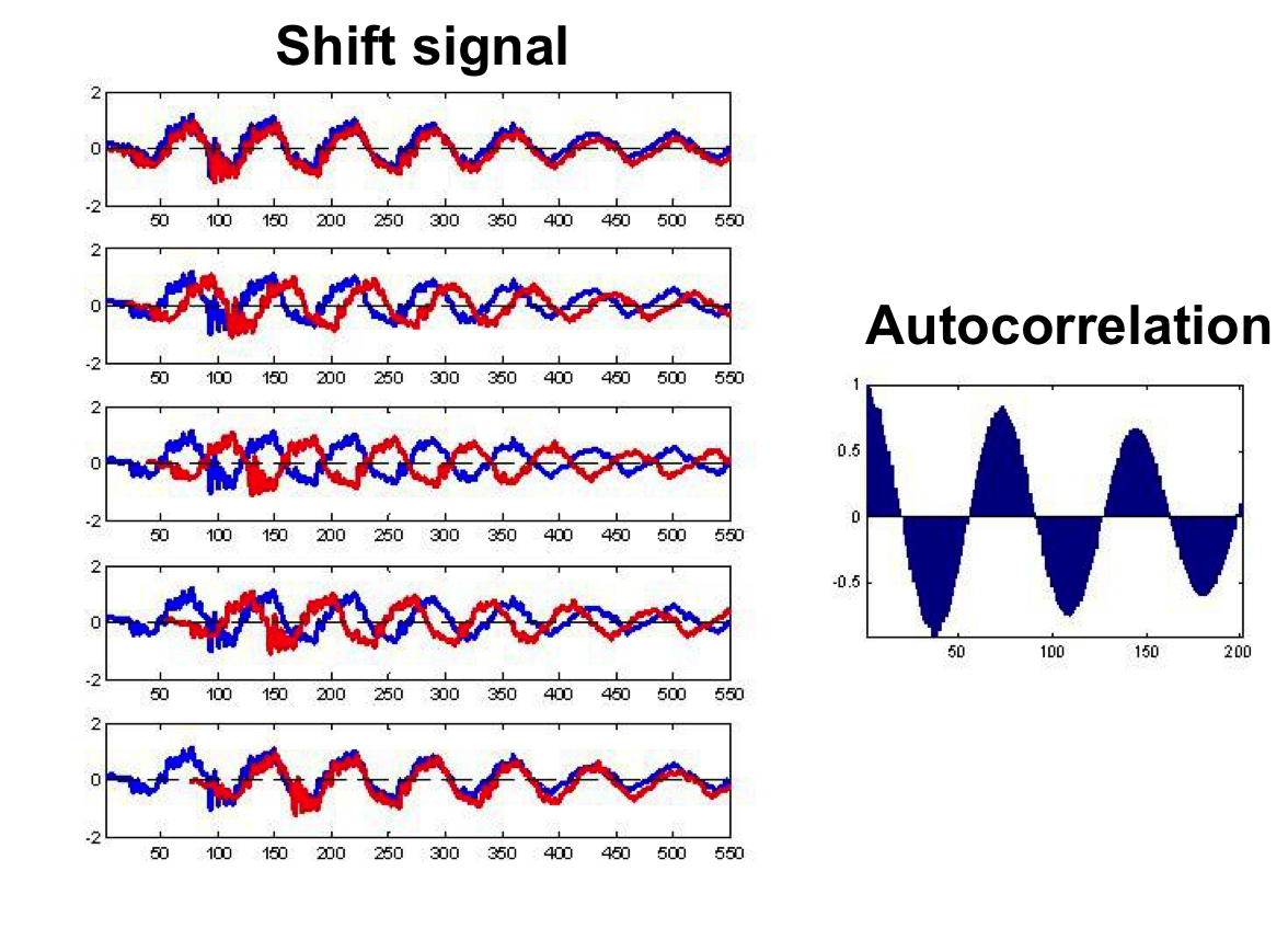 Qingkai's Blog: Signal processing: Finding periodic signal in time