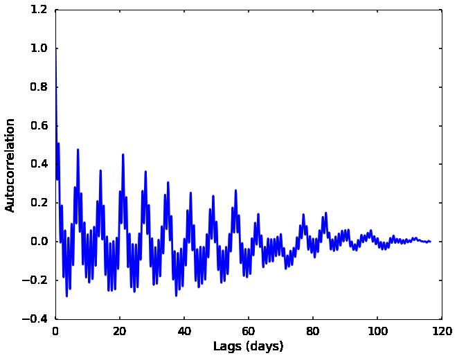 Qingkai's Blog: Signal processing: Finding periodic signal