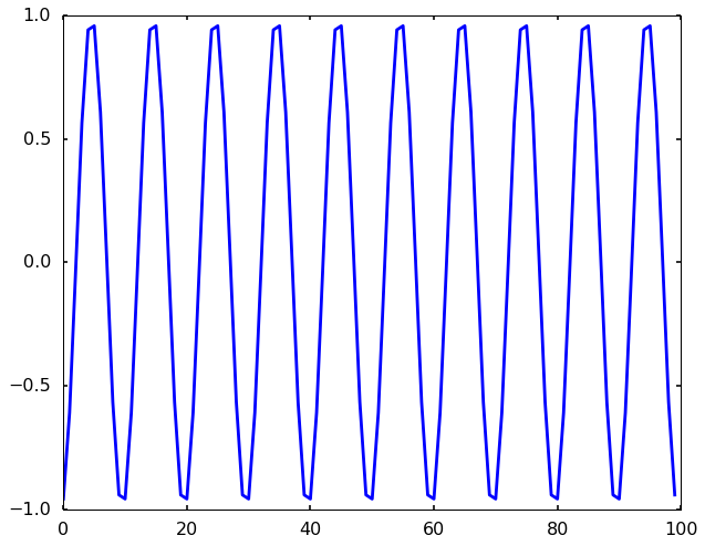 Qingkai's Blog: Signal processing: How autocorrelation works