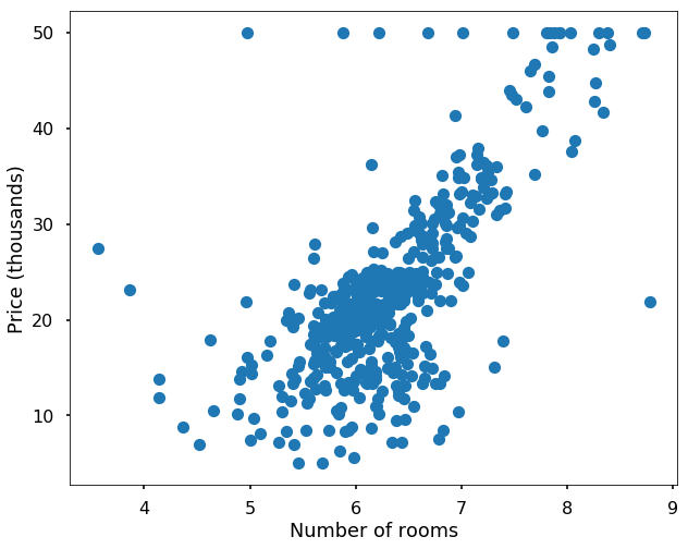 Qingkai's Blog: Machine learning 13: Using scikit-learn Part