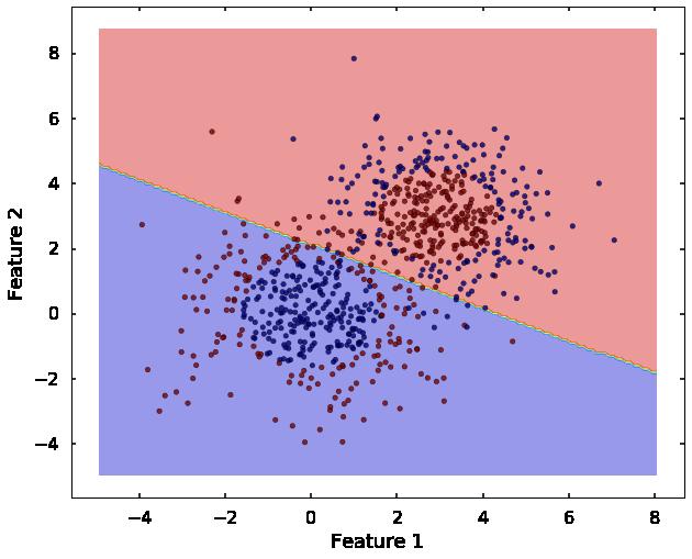 Qingkai's Blog: Machine learning 8 - Support Vector Machine