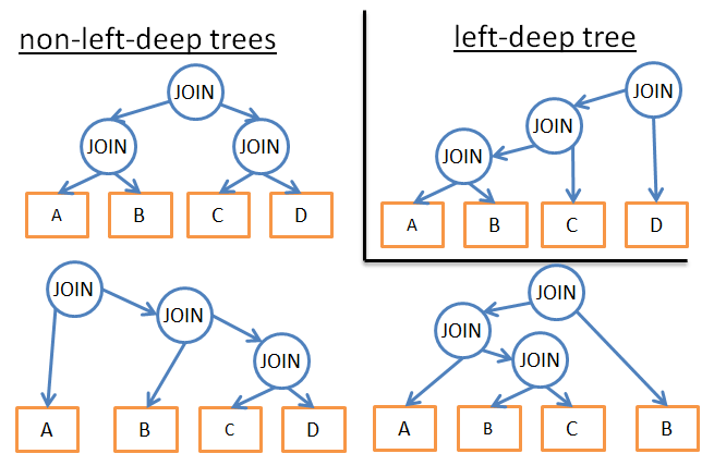 left-deep-tree