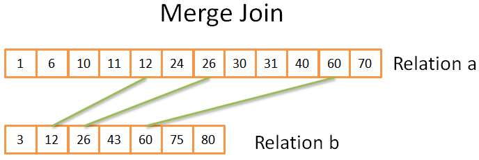 merge join