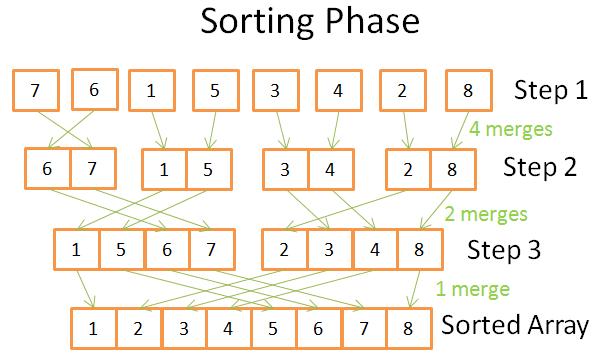 Sorting phase