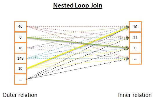 Nested Loop Join