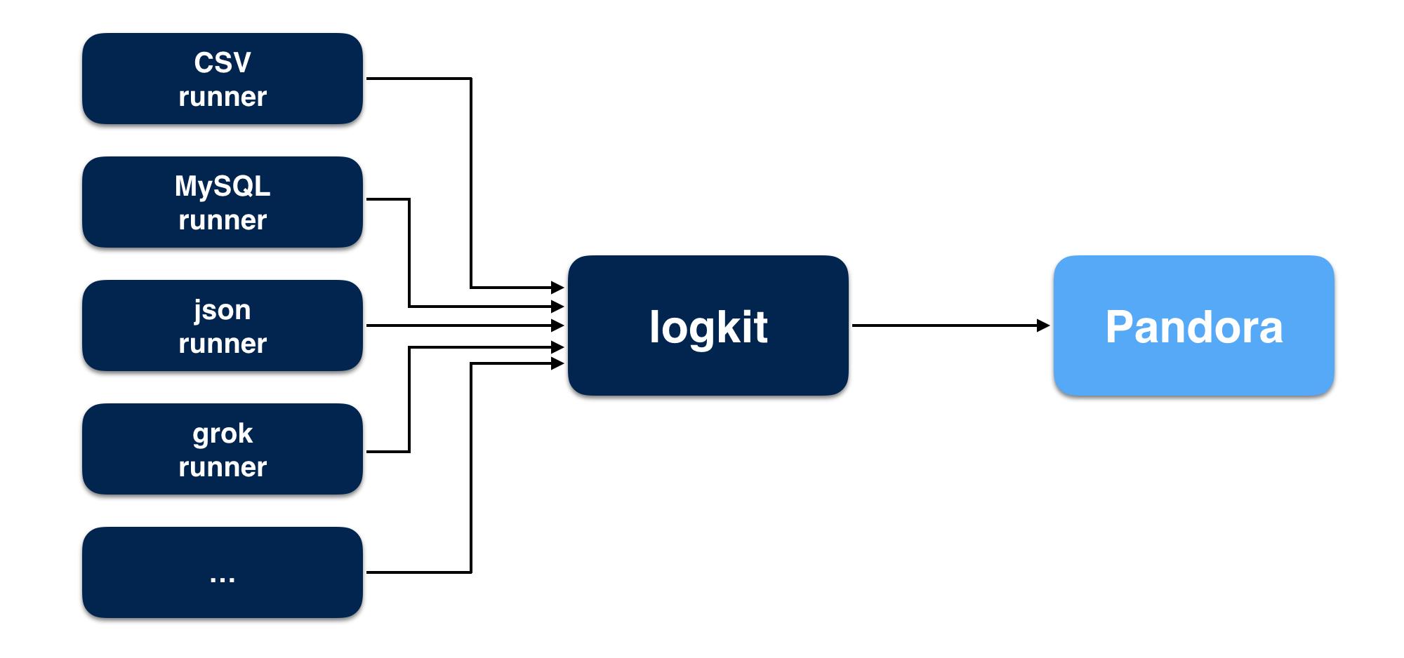 logkit workaround