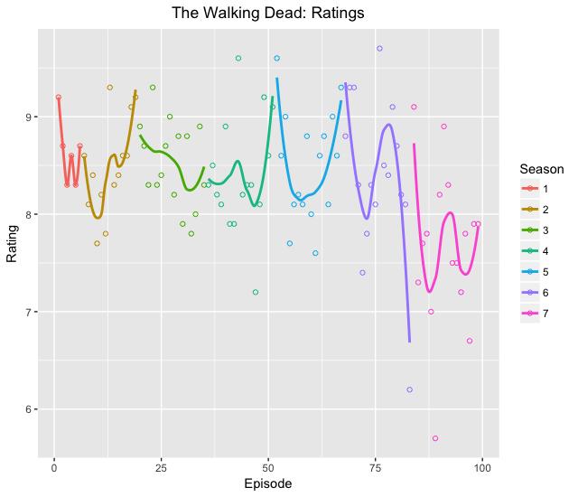 The Walking Dead TV Series is becoming worse season after season
