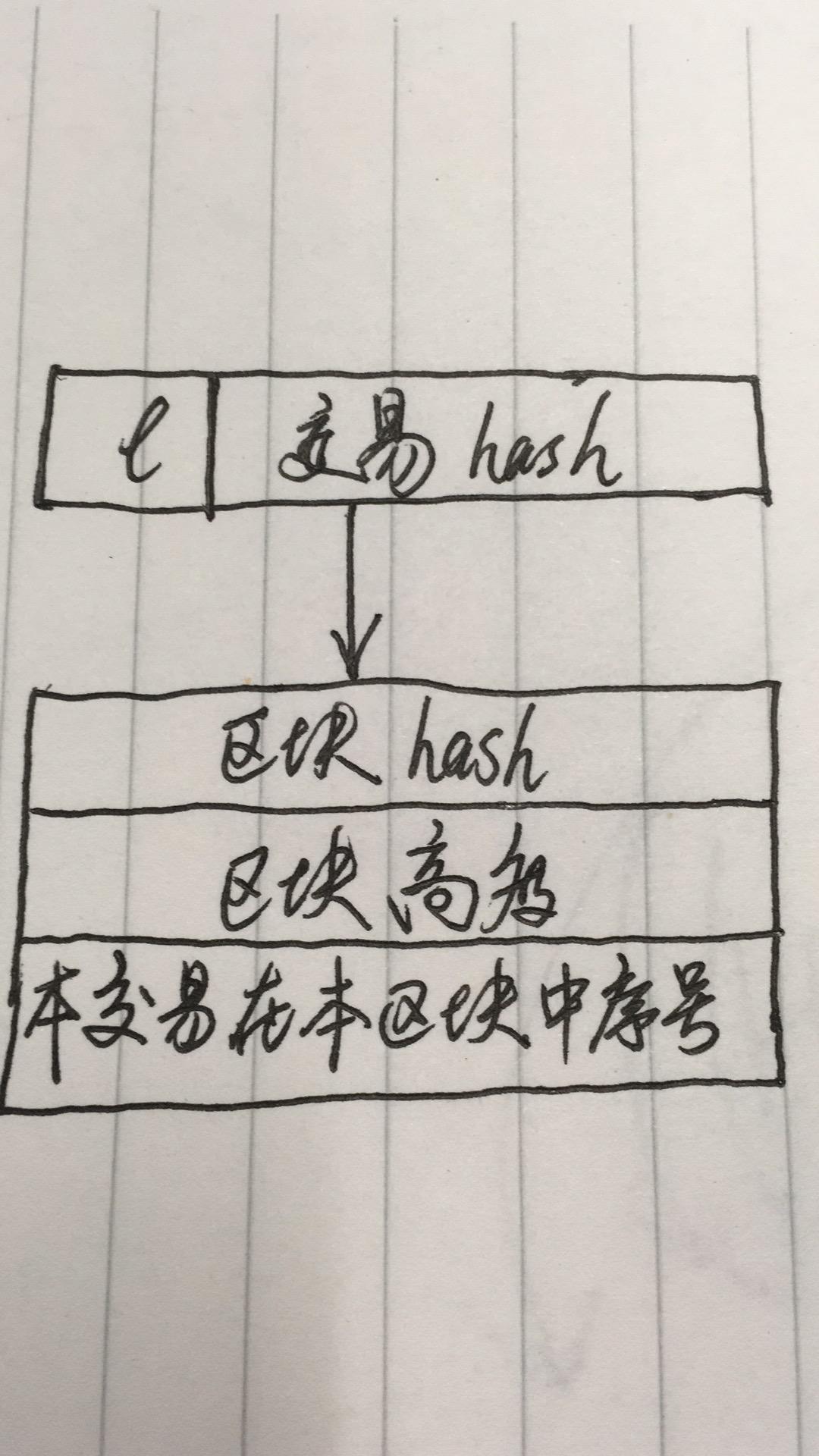 eth-core-struct