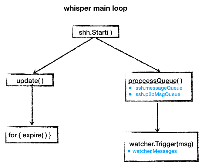 whisper-main-loop