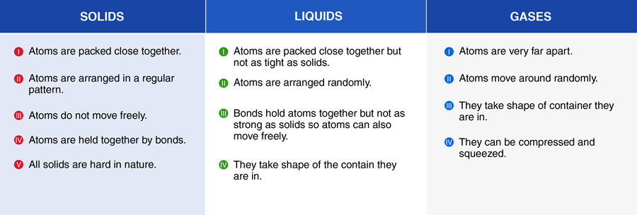 characteristics of solids liquids and gases states of matter