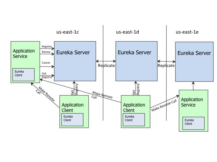 Eureka架构图