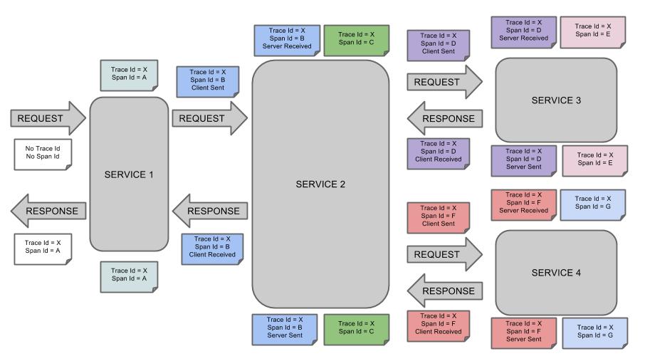 微服务追踪