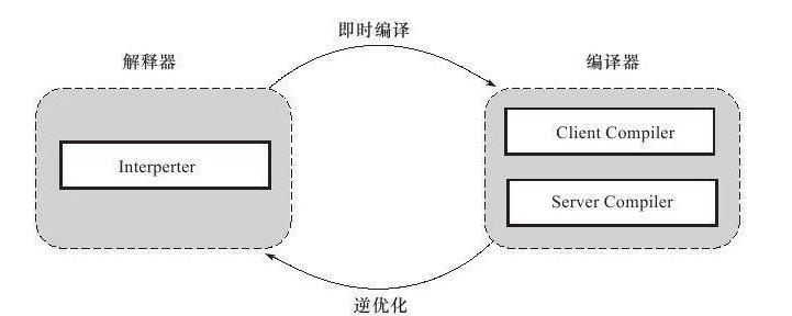 解释器与编译器的交互