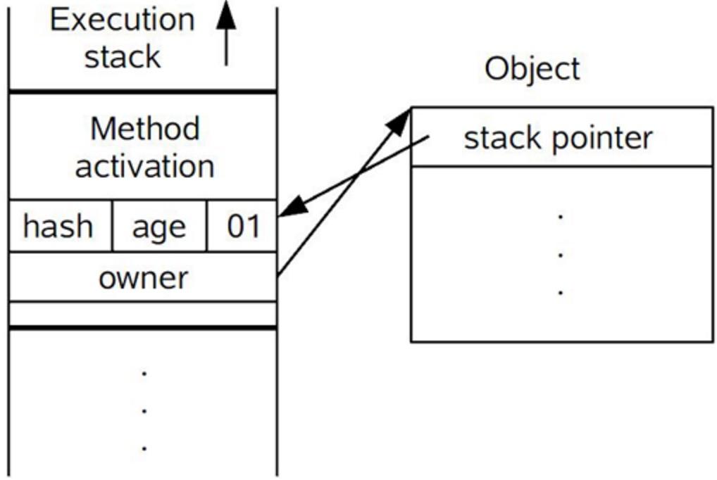 轻量级锁CAS操作之后堆栈与对象的状态