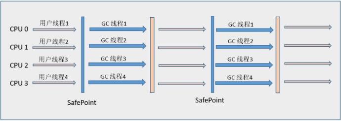 Parallel Scavenge/Parallel Old收集器运行示例