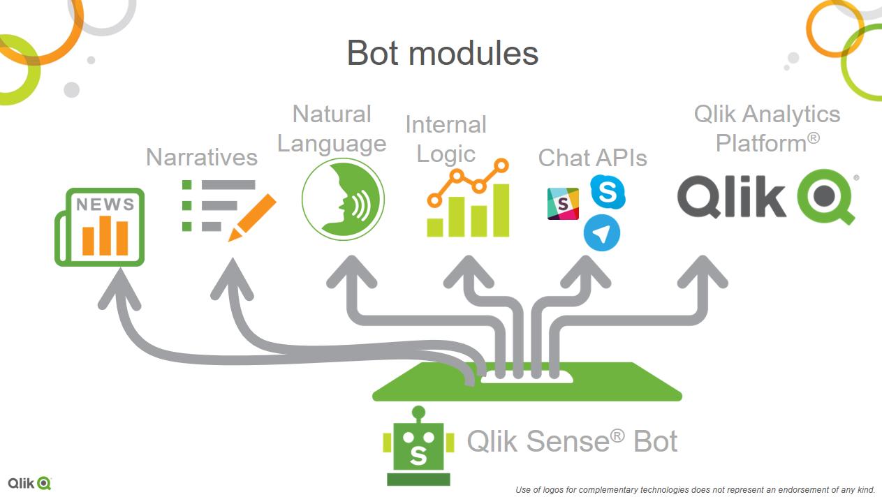 GitHub - qlik-bots/QlikBotNet: Qlik Bot Net is an example