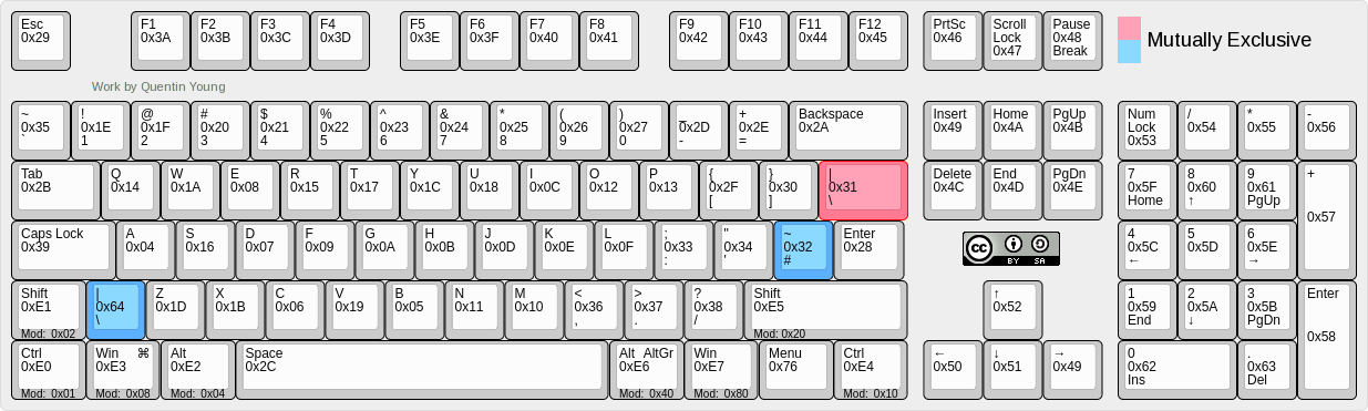 keycode mappings for standard keyboard