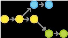 Git Workflows: Feature Branch