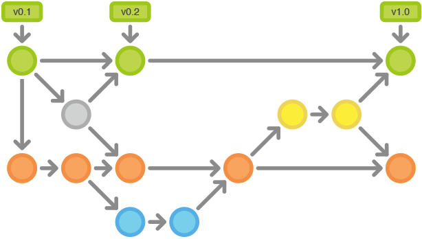 Git Workflows: Gitflow Cycle