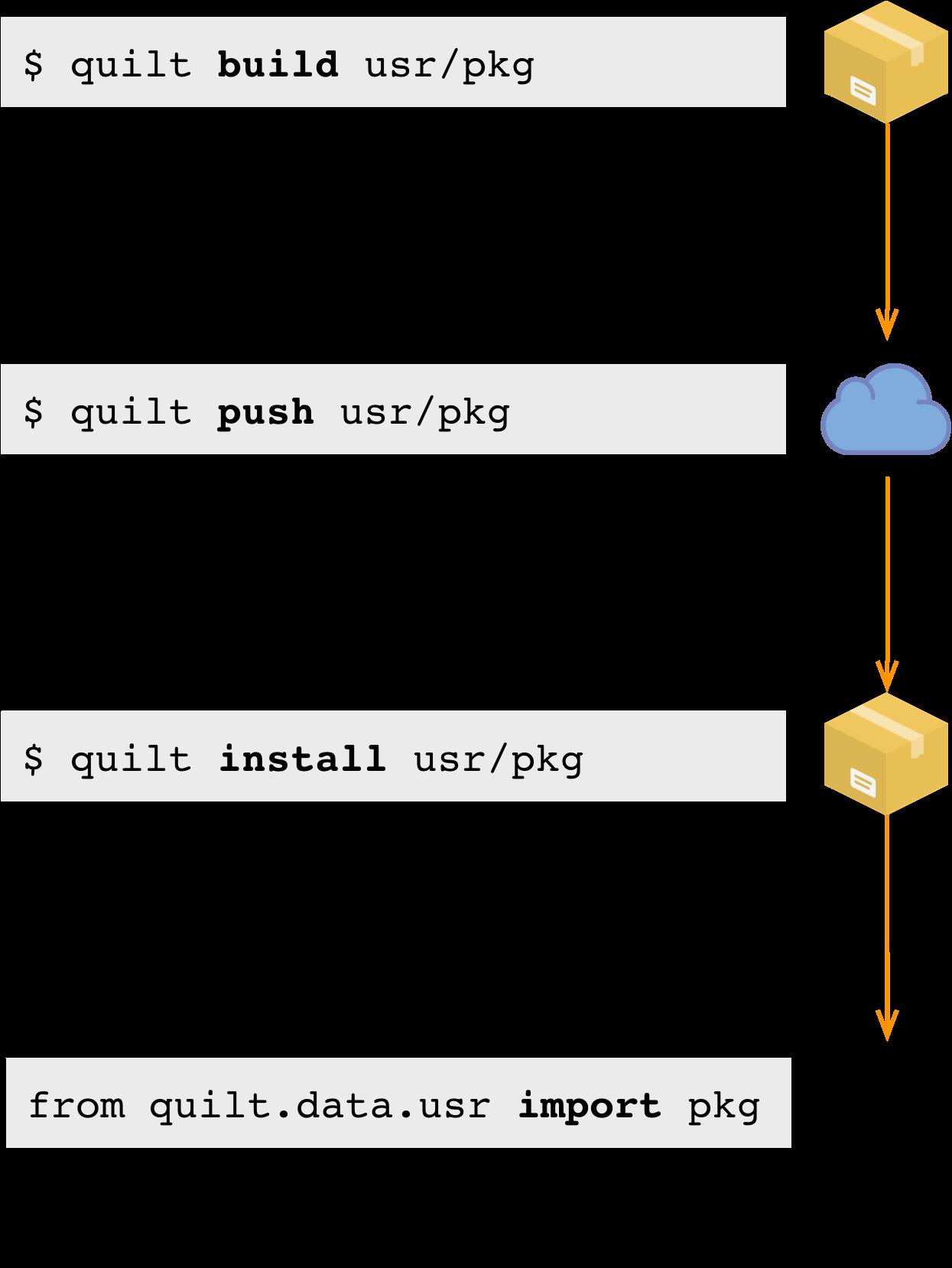 Introduction - quilt