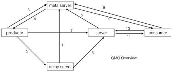 QMQ-struct