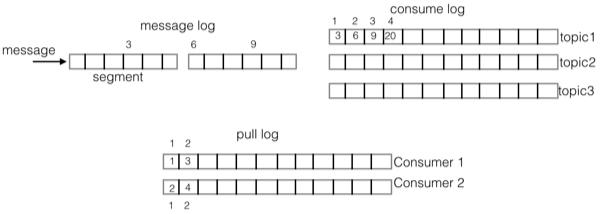 qmq-store-module